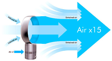 Princip funkce nového ventilátoru Jamese Dysona